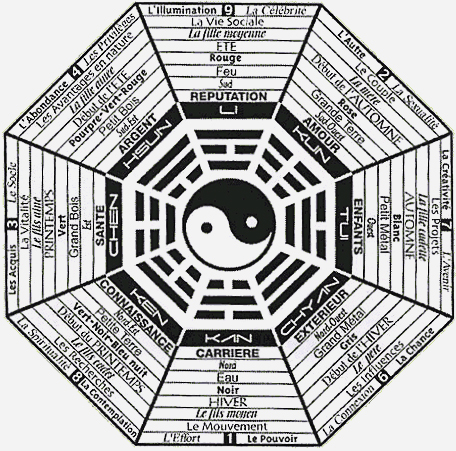 pakua Qi Gong de lintention : changer de regard